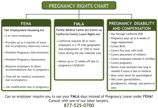 FEHA, FMLA, PREGNANCY DISABILITY AND COMPENSATION CHART
